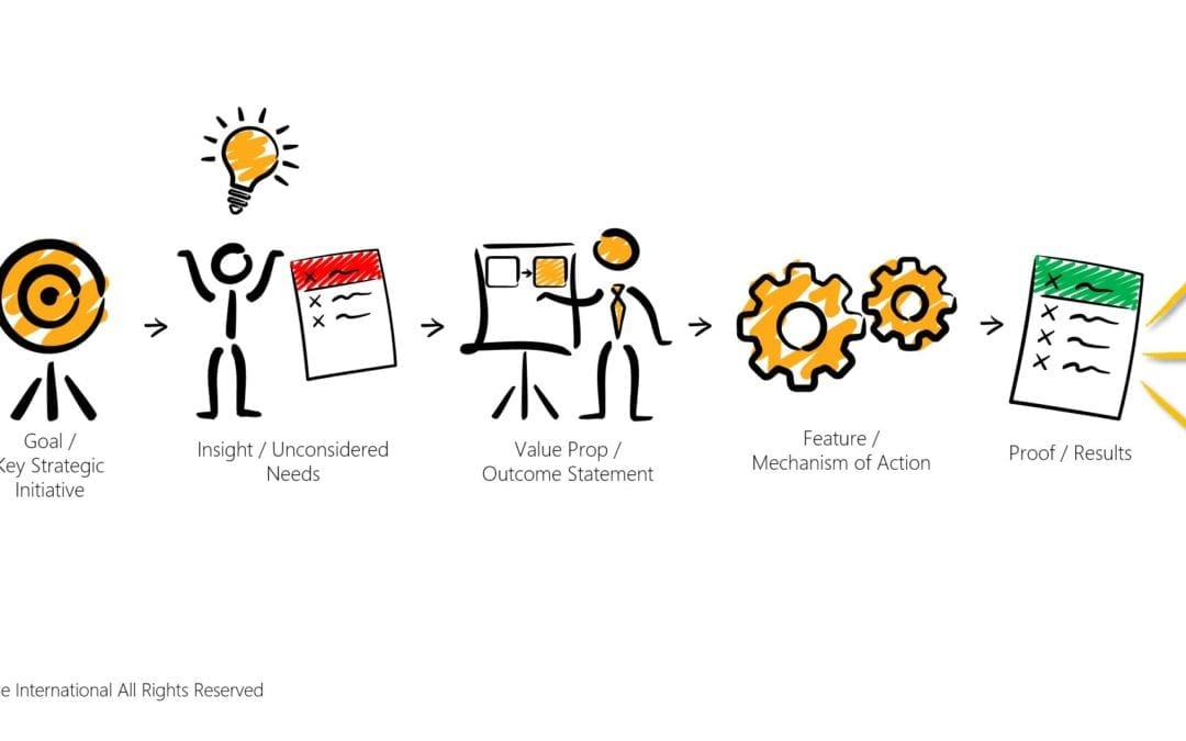 The Six Elements of High Impact Messaging