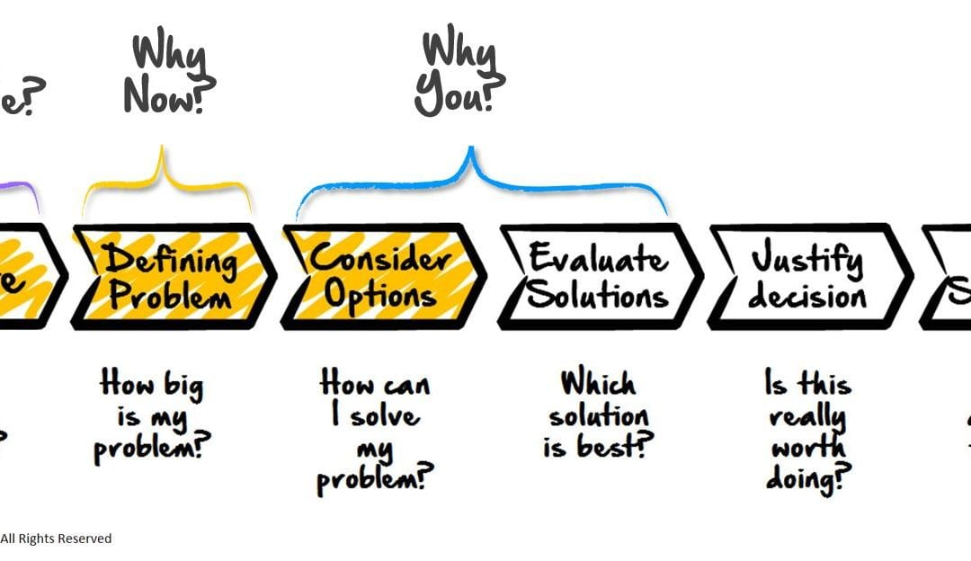 The Buyers Journey and The 3 Whys